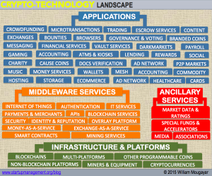 Crypto-Tech Landscape